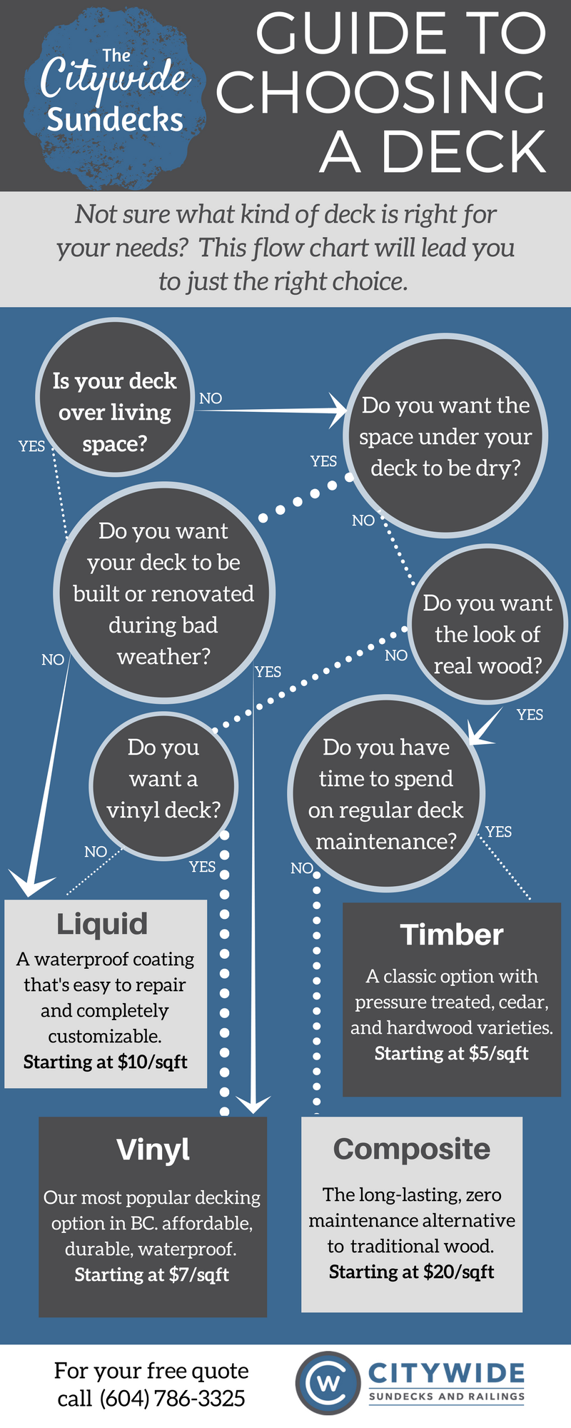 Infographic Guide to Choosing The Right Deck